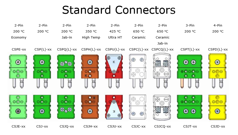 Overview Of Standard Amp Mini Connectors Thermocouple